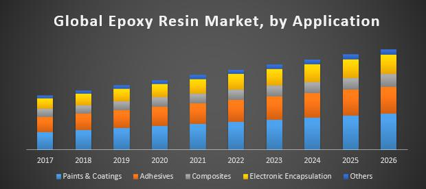 Global-Epoxy-Resin-Market