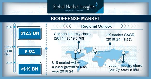 Biodefense Market Share Size Trends Growth Forecast Report 2024