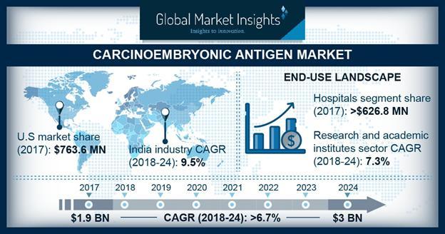 Carcinoembryonic Antigen (CEA) Market Share 2018-2024 Forecast Report