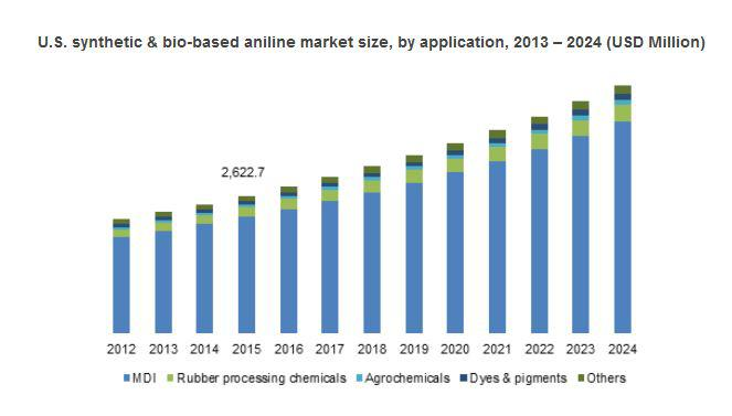 Synthetic & Bio-based Aniline Market