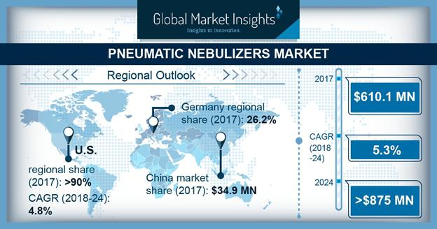 Pneumatic Nebulizers Market Share Size Analysis Forecast Report 2024