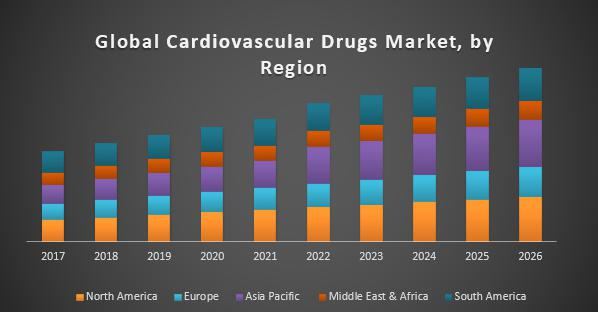 Cardiovascular Drugs Market