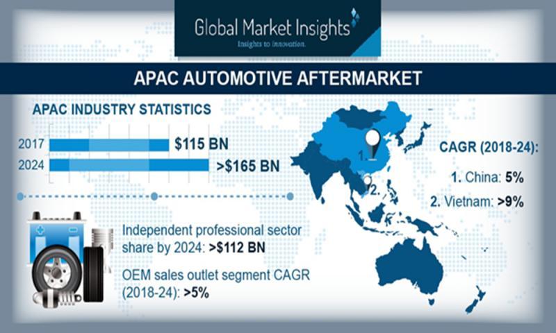 Asia Pacific Automotive Aftermarket