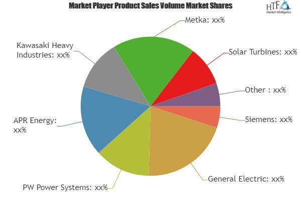 Mobile Power Plant Market