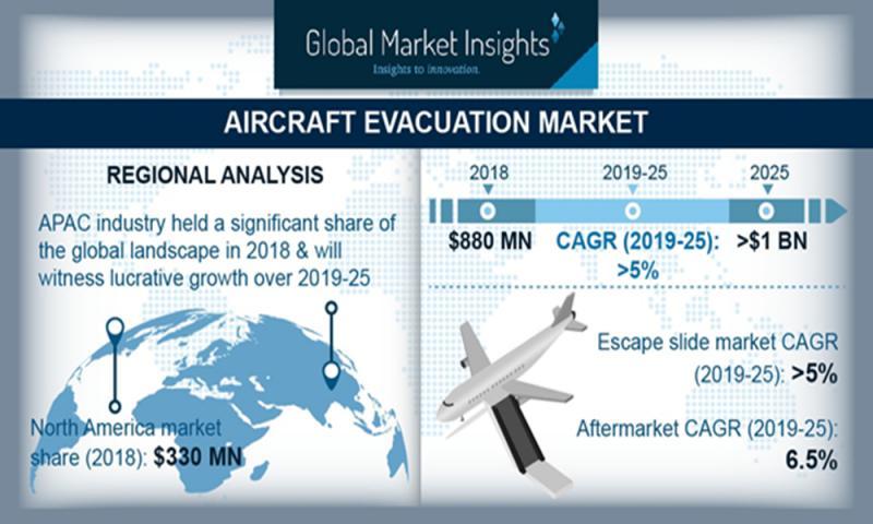 Aircraft Evacuation
