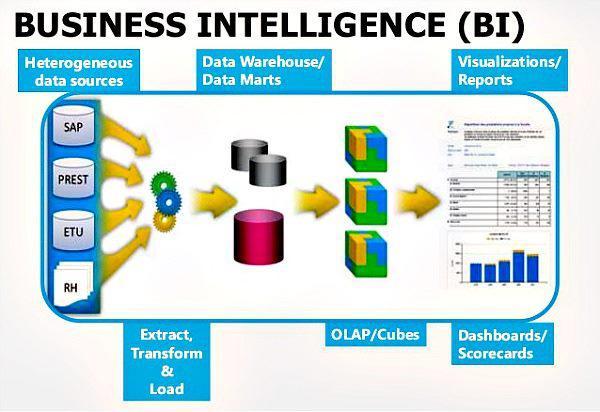 Global Business Intelligence (BI) Software Market, Top key