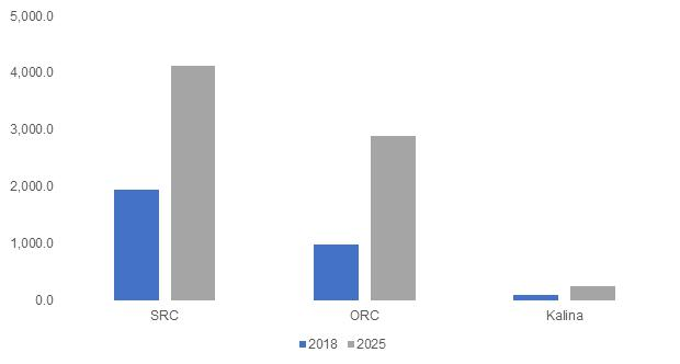 Waste Heat to Power Market Key industry players operating market