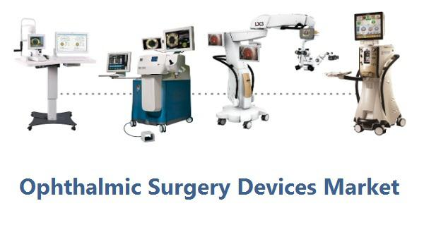 Ophthalmic Surgery Devices Market