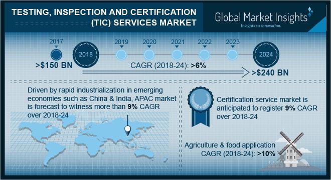 Testing, Inspection, and Certification (TIC) Services Market