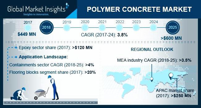 Polymer Concrete Market