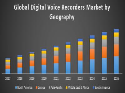 Digital Voice Recorders Market