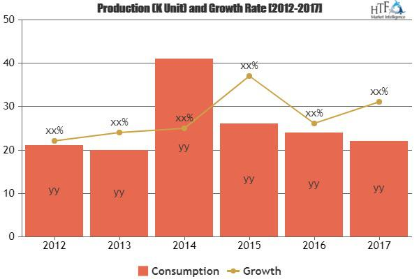 Embedded Computing Market Growing at Annual Growth Rate of 6% |