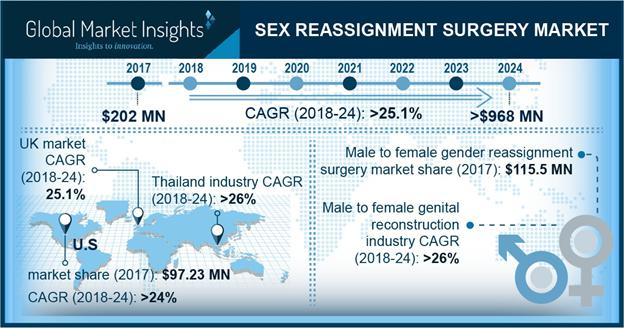 Sex Reassignment Surgery Market Key Players – Mount Sinai