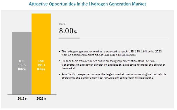 Hydrogen Generation Market Projected to reach $199.1 billion