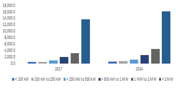 Wind turbine market size will surpass USD 70 Billion by 2024