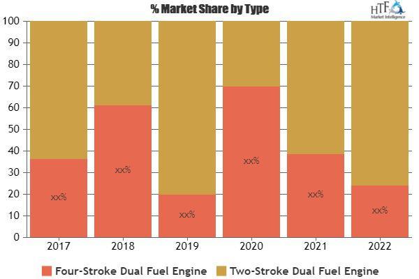 Marine Dual Fuel Engine Market