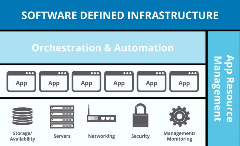 Software Defined Infrastructure market