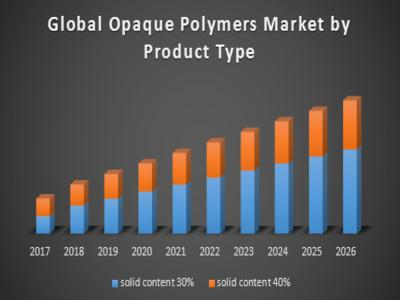 Global Opaque Polymers Market