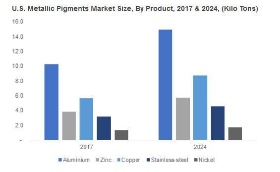 Metallic Pigments Market