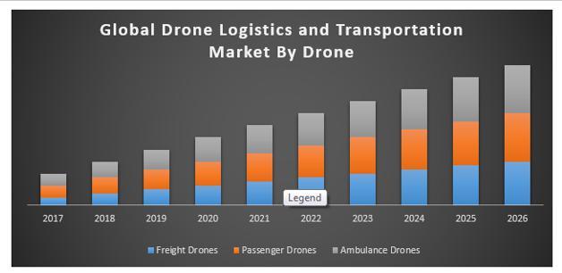 Global Drone Logistics and Transportation Market