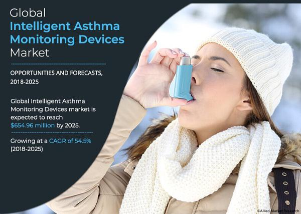 Intelligent Asthma Monitoring Devices Market