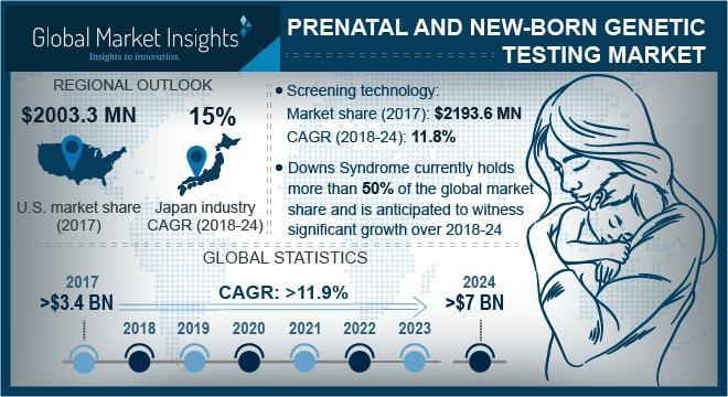 Prenatal & Newborn Genetic Testing Market
