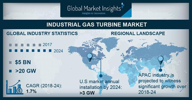 Industrial Gas Turbine Market