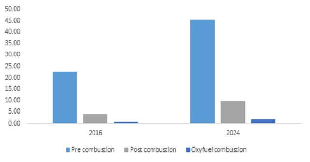 Carbon Capture and Storage Market is set to exceed 103 mtpa by 2024