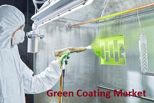 Green Coating Market
