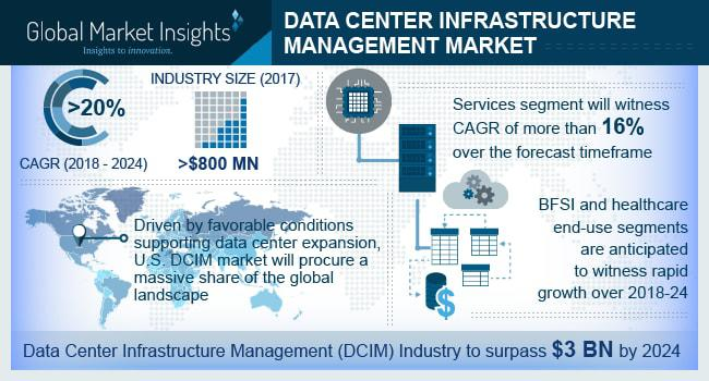 Data Center Infrastructure Management (DCIM) Market