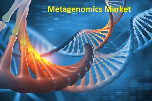 Metagenomics Market