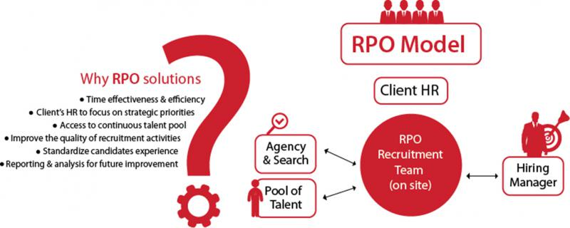 Global Recruitment Process Outsourcing (RPO) Market, Top key
