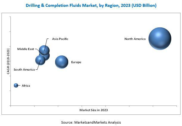 Drilling and Completion Fluids Market Insights | Key Players: