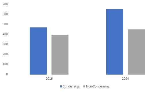 Global Residential Boiler Market Key industry participants