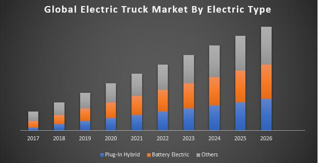 Global Electric Truck Market