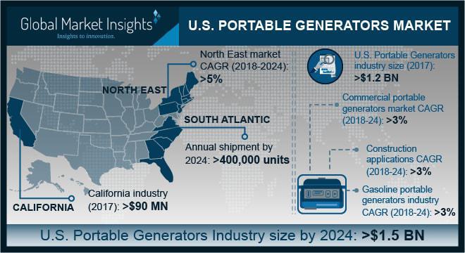 U.S. Portable Generators Market