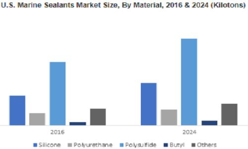 Marine Sealants Market