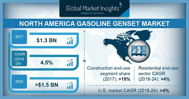 North America Gasoline Genset Market is anticipated to exceed 2