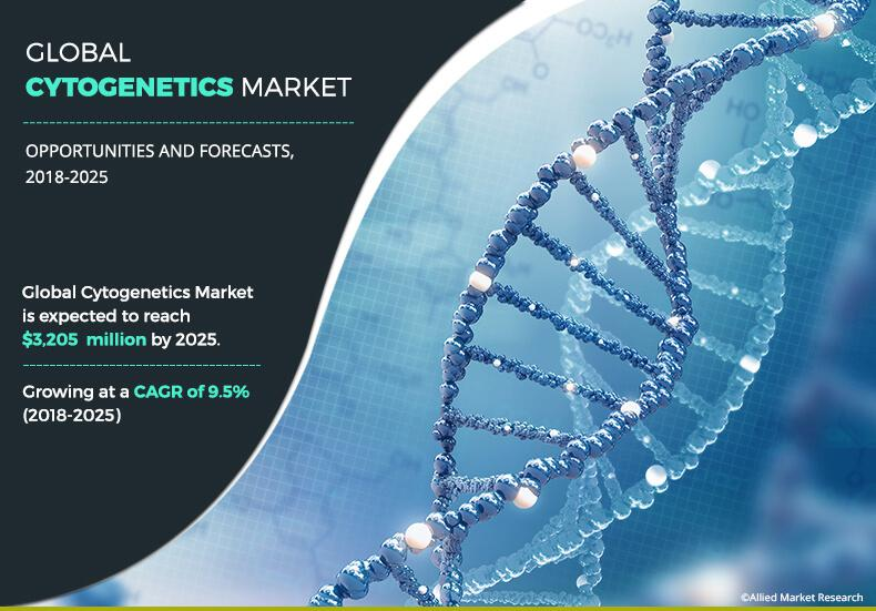 Cytogenetics Market Statistically Significant Findings
