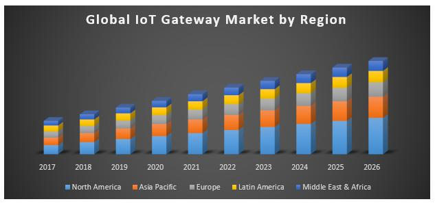 Global IoT Gateway Market