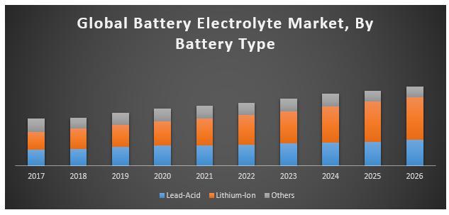 Battery Electrolyte Market