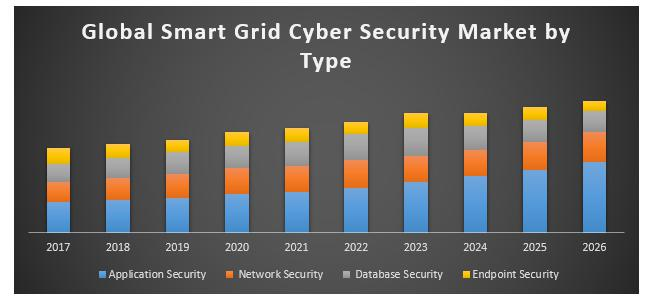 Global Smart Grid Cyber Security Market
