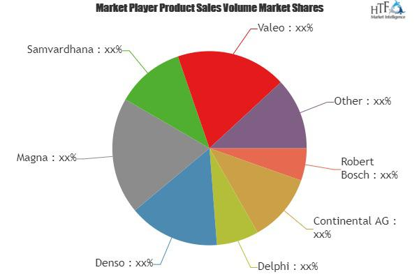 Multi Camera System Market is Booming (19% CAGR)| Valeo,