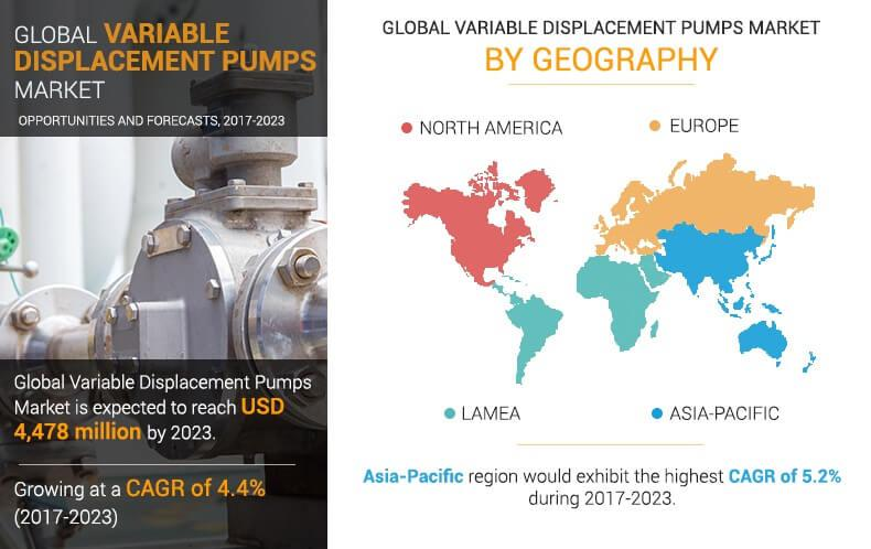 Variable Displacement Pumps Market is expected to show