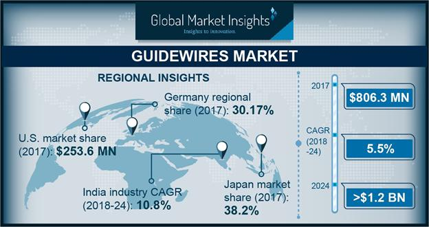 Guidewires Market Share Trends Growth Forecast Analysis Report 2024