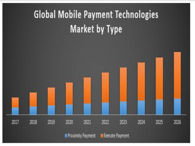 Mobile Payment Technologies Market