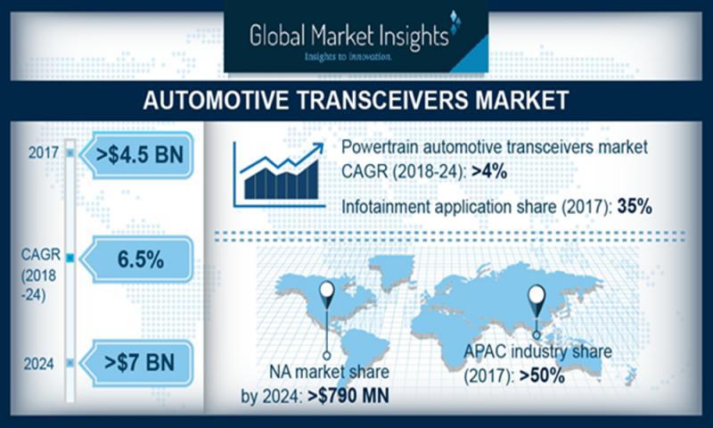 Automotive Transceiver