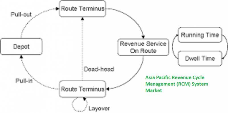 Asia Pacific Revenue Cycle Management (RCM) System Market