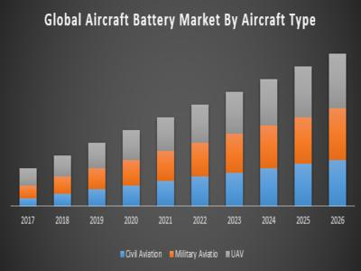 Aircraft Battery Market
