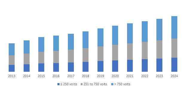 Low Voltage (LV) Switchgear Market Size Eminent market
